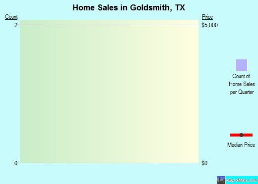 Goldsmith,TX real estate house value index trend