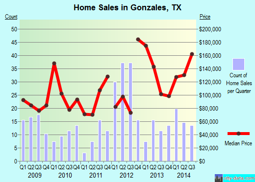 Gonzales,TX real estate house value index trend