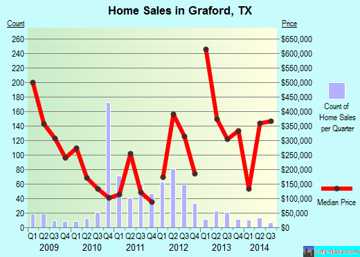 Graford,TX real estate house value index trend