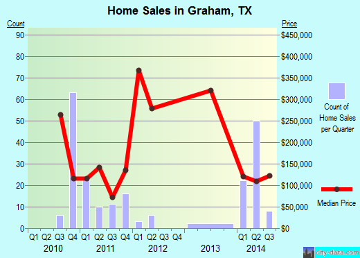 Graham,TX real estate house value index trend
