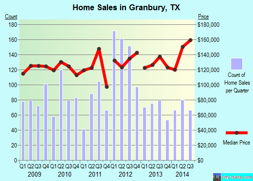 Granbury,TX index of house prices