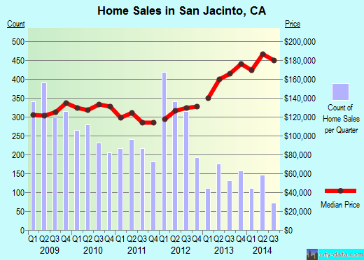 San Jacinto,CA real estate house value index trend