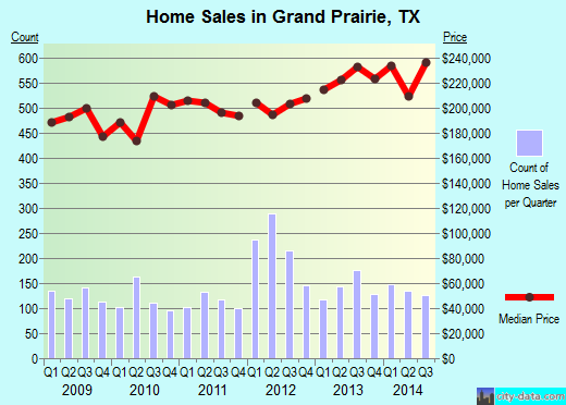 Grand Prairie,TX real estate house value index trend