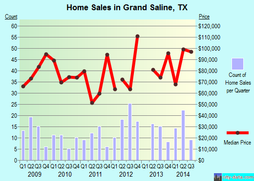 Grand Saline,TX real estate house value index trend