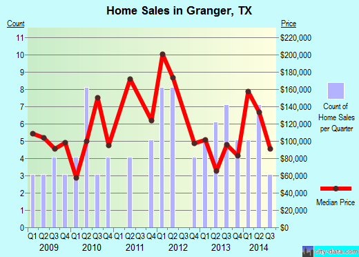 Granger,TX real estate house value index trend