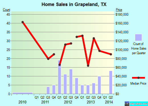 Grapeland,TX real estate house value index trend