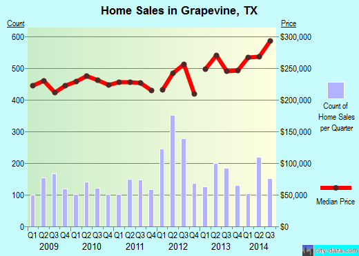 Grapevine,TX real estate house value index trend