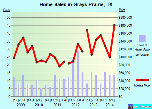 Grays Prairie,TX real estate house value index trend