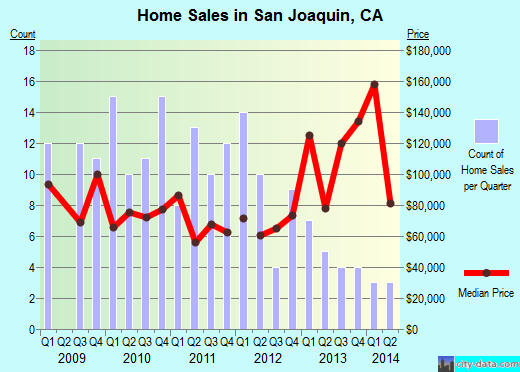 San Joaquin,CA real estate house value index trend
