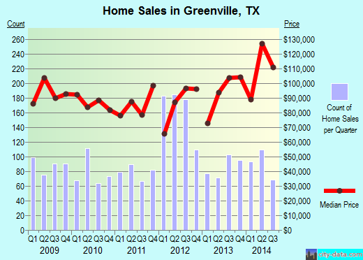 Greenville,TX real estate house value index trend