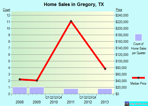 Gregory,TX real estate house value index trend