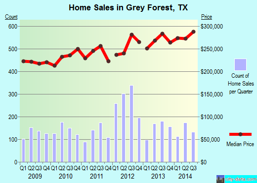 Grey Forest,TX real estate house value index trend
