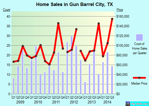 Gun Barrel City,TX real estate house value index trend