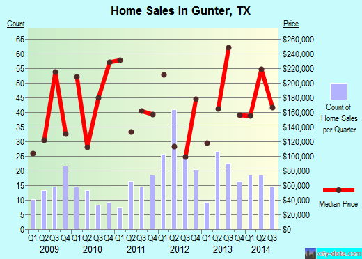 Gunter,TX real estate house value index trend