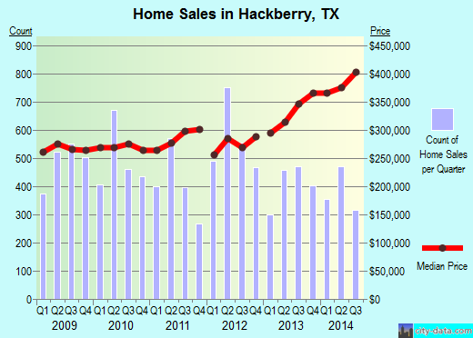 Hackberry,TX real estate house value index trend