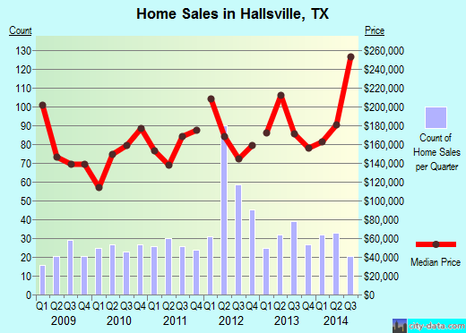 Hallsville,TX real estate house value index trend