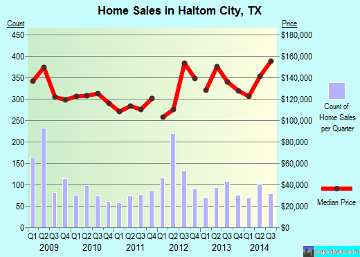 Haltom City, TX index of house prices