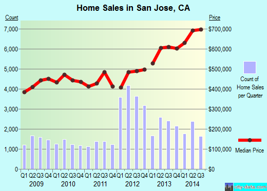 San Jose,CA real estate house value index trend