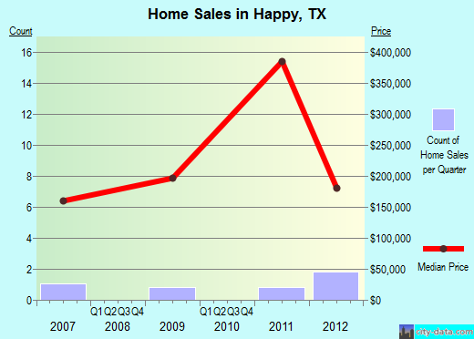 Happy,TX real estate house value index trend