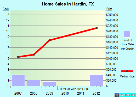 Hardin,TX real estate house value index trend