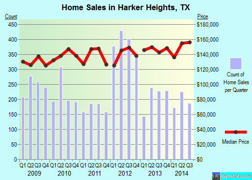 Harker Heights,TX real estate house value index trend