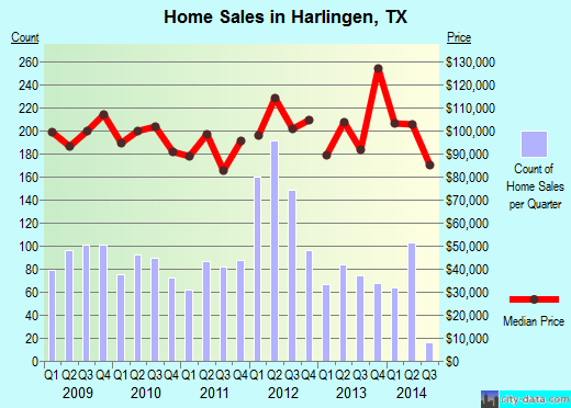 Harlingen,TX real estate house value index trend