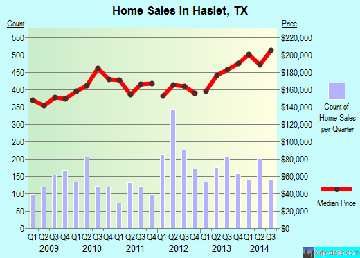 Haslet, TX index of house prices