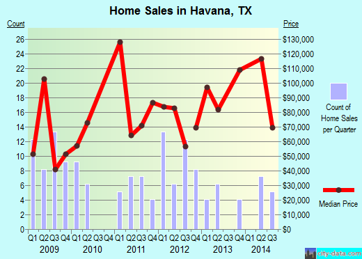 Havana,TX real estate house value index trend