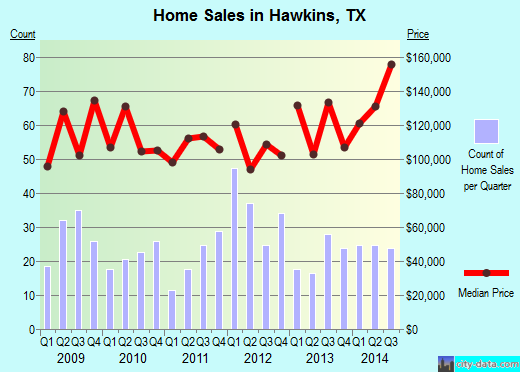 Hawkins,TX real estate house value index trend