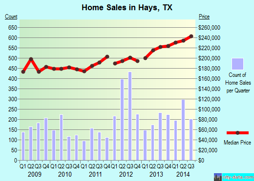 Hays,TX real estate house value index trend