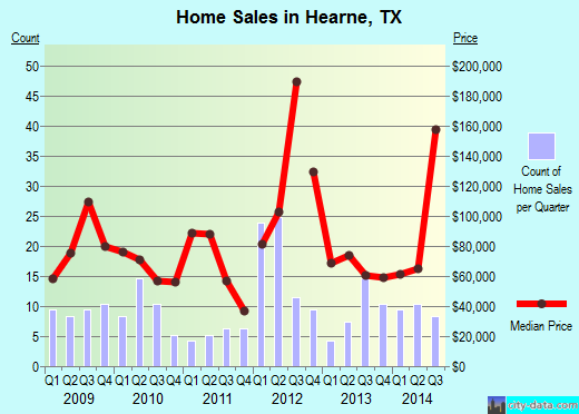 Hearne,TX real estate house value index trend