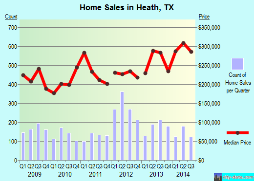 Heath,TX real estate house value index trend