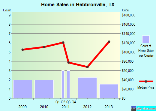 Hebbronville,TX index of house prices