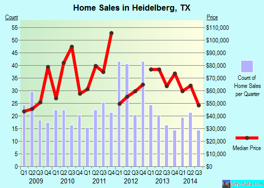 Heidelberg,TX real estate house value index trend