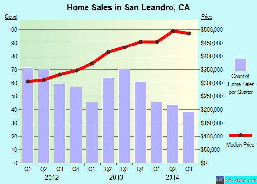 San Leandro,CA real estate house value index trend