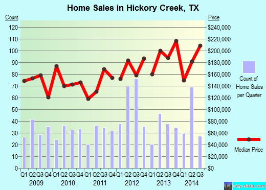 Hickory Creek,TX real estate house value index trend