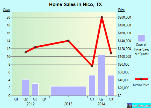 Hico,TX real estate house value index trend