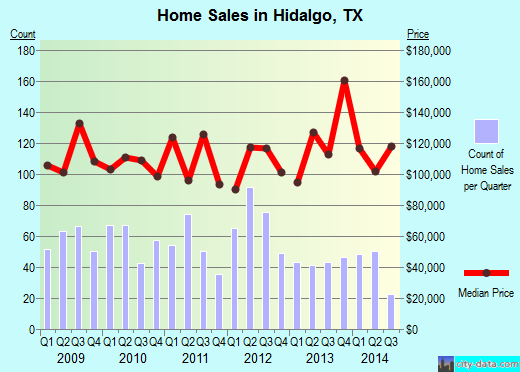 Hidalgo,TX real estate house value index trend