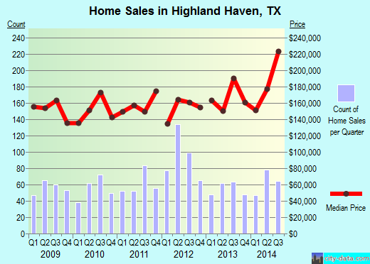 Highland Haven,TX real estate house value index trend