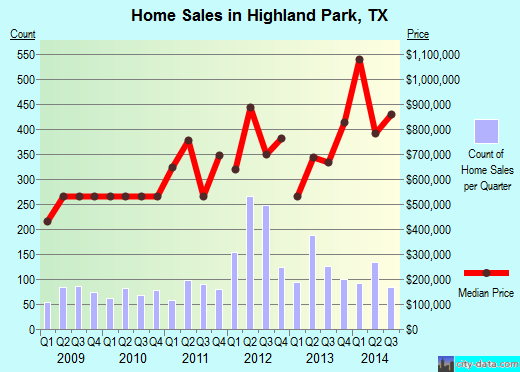 Highland Park,TX real estate house value index trend