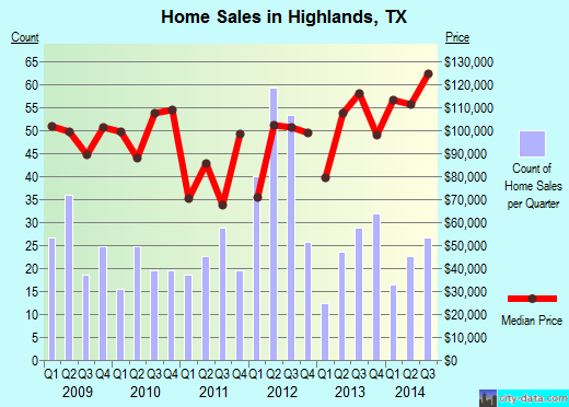 Highlands,TX real estate house value index trend