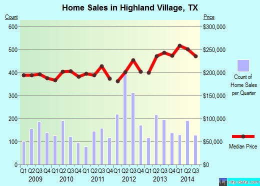 Highland Village,TX real estate house value index trend
