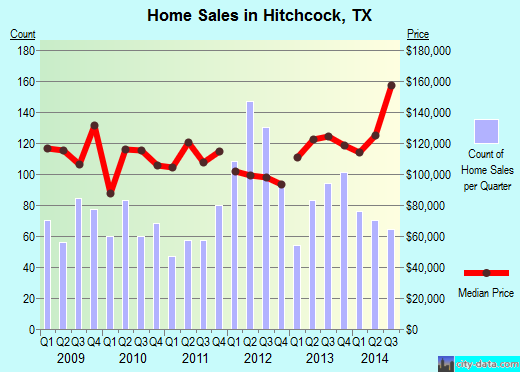 Hitchcock,TX real estate house value index trend