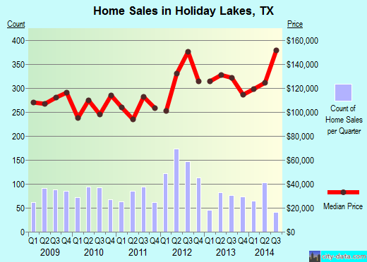 Holiday Lakes,TX index of house prices