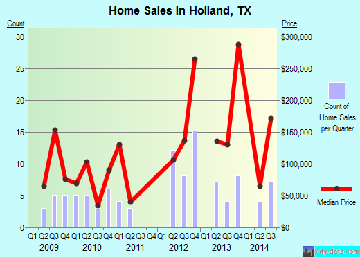 Holland,TX real estate house value index trend