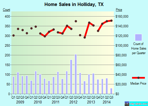 Holliday,TX real estate house value index trend