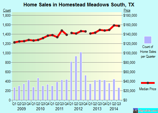 Homestead Meadows South,TX real estate house value index trend