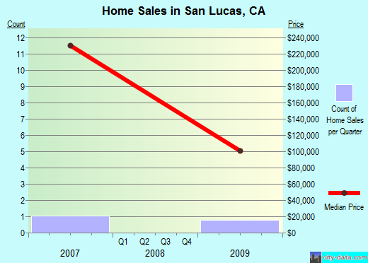 San Lucas,CA real estate house value index trend