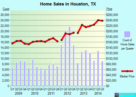 Houston,TX real estate house value index trend