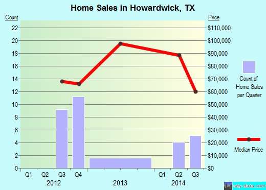 Howardwick,TX real estate house value index trend